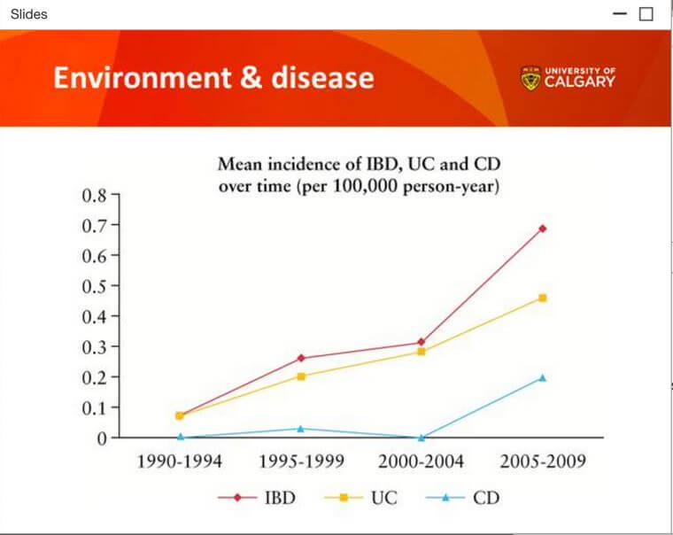 Environment & Disease